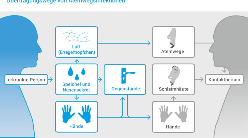 Hygieneregeln zum Unterrichtsstart